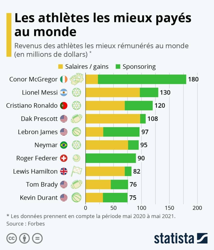 Les athlètes les mieux payés au monde